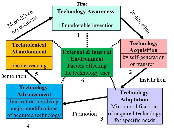 Time Technology Awareness sti Technology Advancement Innovation involving major modifications of acquired technology External