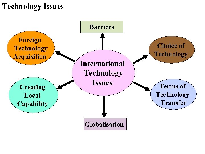 Technology Issues Barriers Foreign Technology Acquisition Creating Local Capability Choice of Technology International Technology