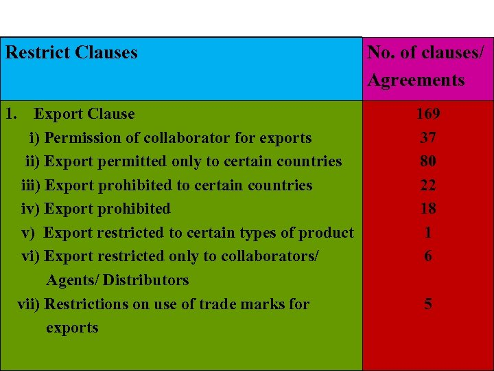 Restrict Clauses 1. Export Clause i) Permission of collaborator for exports ii) Export permitted