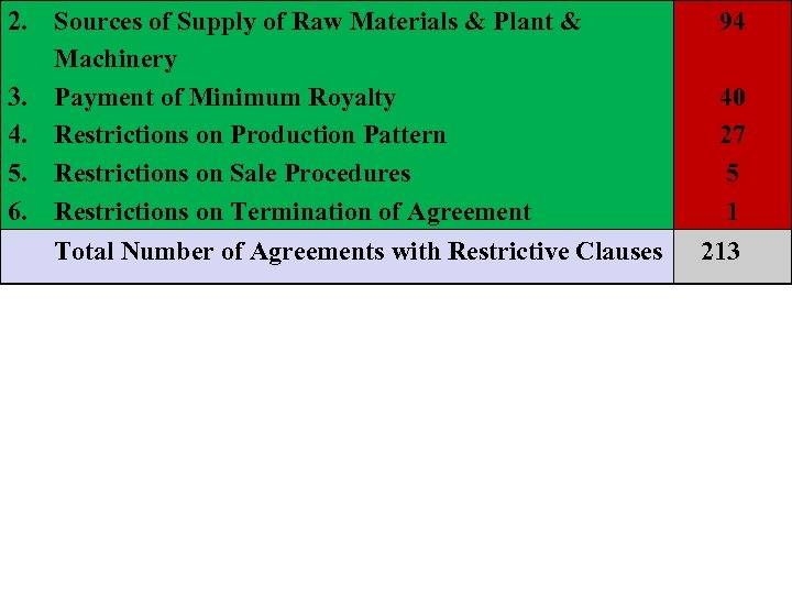 2. Sources of Supply of Raw Materials & Plant & Machinery 3. Payment of