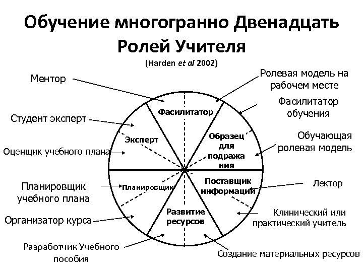 Обучение многогранно Двенадцать Ролей Учителя (Harden et al 2002) Ролевая модель на рабочем месте