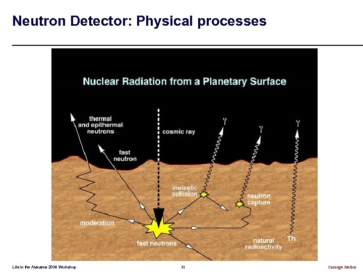 Neutron Detector: Physical processes Life in the Atacama 2004 Workshop 21 Carnegie Mellon