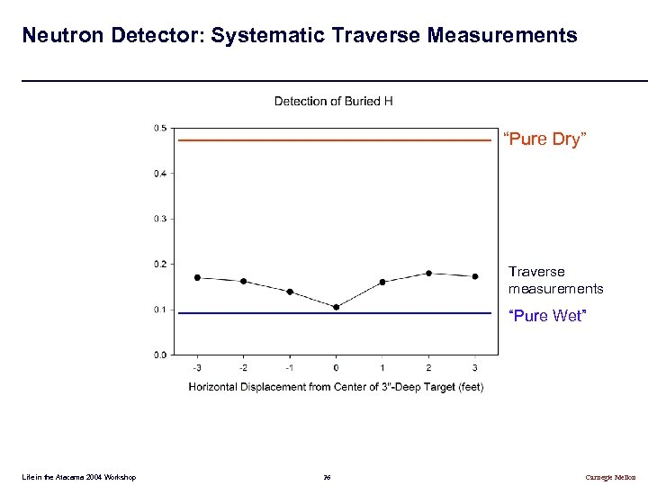 "Neutron Detector: Systematic Traverse Measurements ""Pure Dry"" Traverse measurements ""Pure Wet"" Life in the"