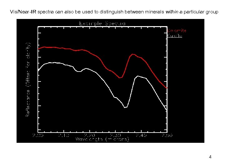 Vis/Near-IR spectra can also be used to distinguish between minerals within a particular group