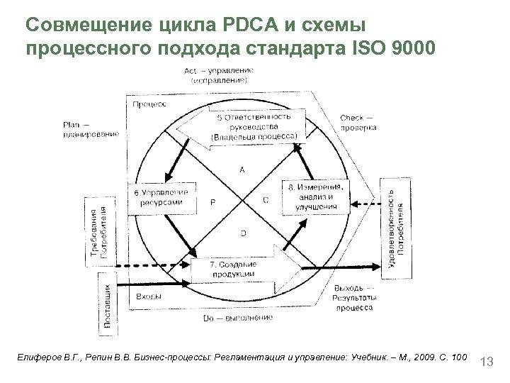 Совмещение цикла PDCA и схемы процессного подхода стандарта ISO 9000 Елиферов В. Г. ,