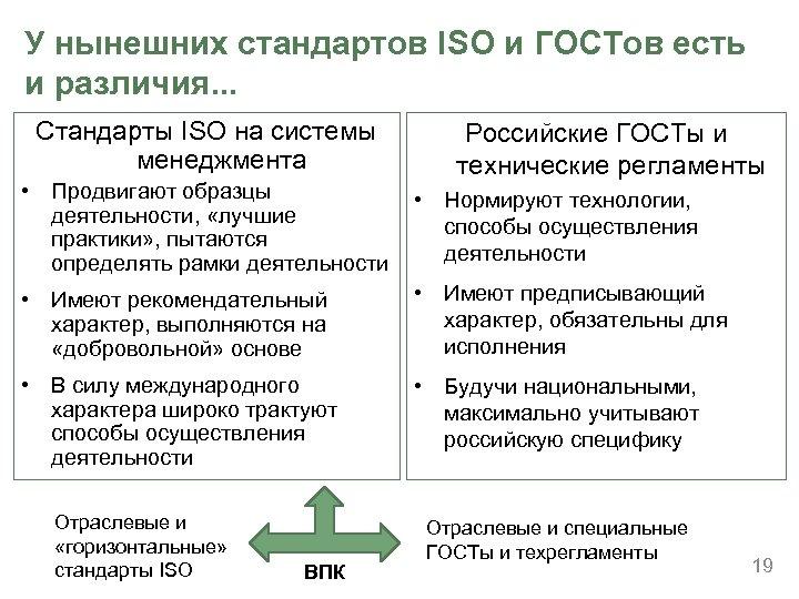 У нынешних стандартов ISO и ГОСТов есть и различия. . . Стандарты ISO на