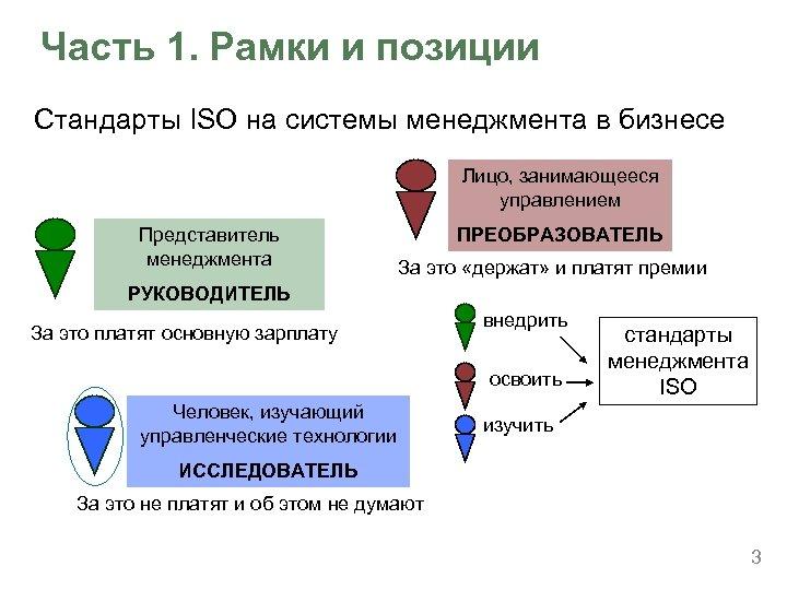 Часть 1. Рамки и позиции Стандарты ISO на системы менеджмента в бизнесе Лицо, занимающееся