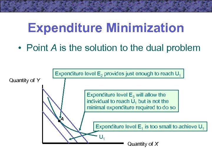 Expenditure Minimization • Point A is the solution to the dual problem Quantity of