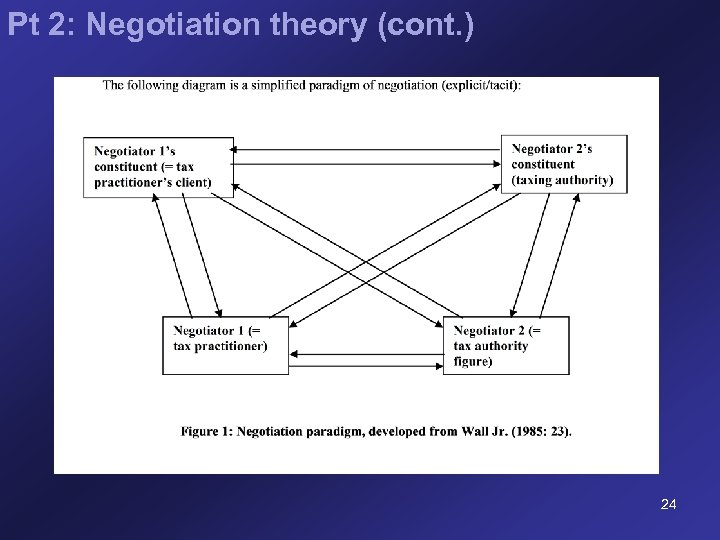 Pt 2: Negotiation theory (cont. ) 24