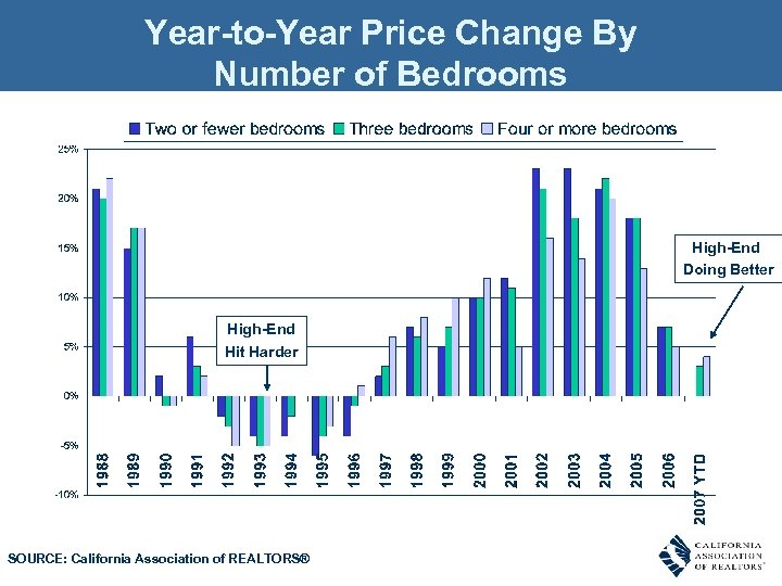Year-to-Year Price Change By Number of Bedrooms High-End Doing Better High-End Hit Harder SOURCE: