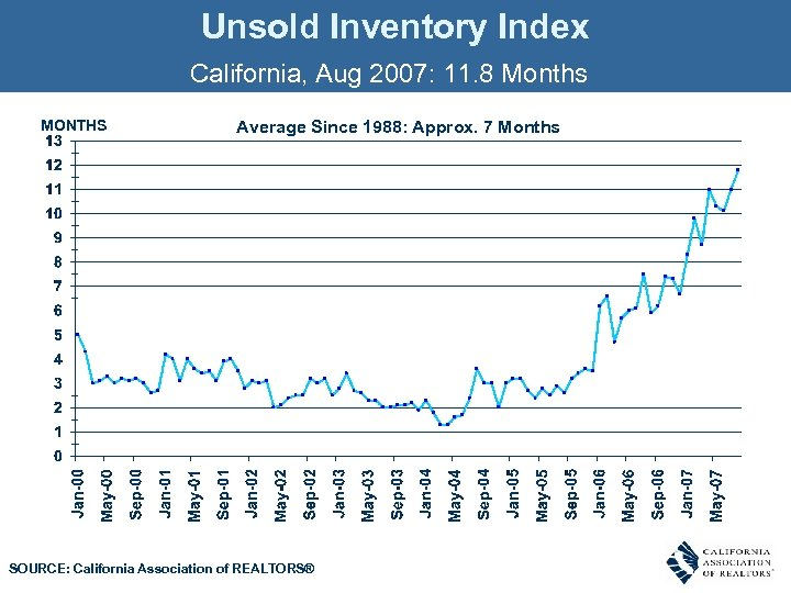 Unsold Inventory Index California, Aug 2007: 11. 8 Months MONTHS Average Since 1988: Approx.