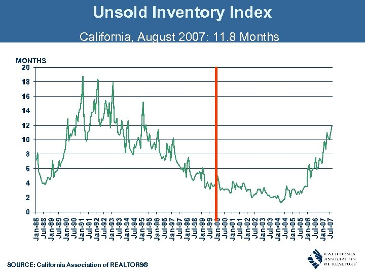 Unsold Inventory Index California, August 2007: 11. 8 Months MONTHS SOURCE: California Association of