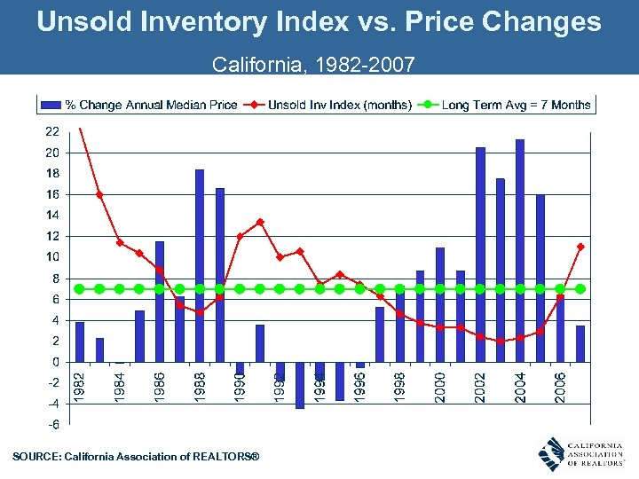 Unsold Inventory Index vs. Price Changes California, 1982 -2007 SOURCE: California Association of REALTORS®