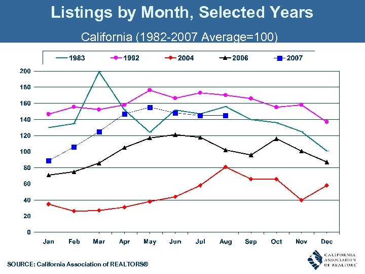 Listings by Month, Selected Years California (1982 -2007 Average=100) SOURCE: California Association of REALTORS®