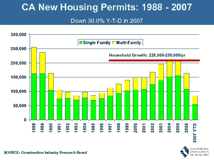 CA New Housing Permits: 1988 - 2007 Down 30. 0% Y-T-D in 2007 Household