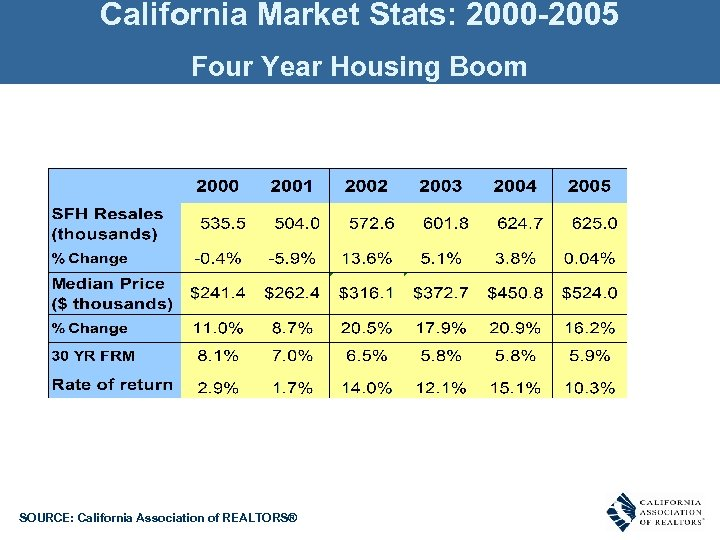 California Market Stats: 2000 -2005 Four Year Housing Boom SOURCE: California Association of REALTORS®