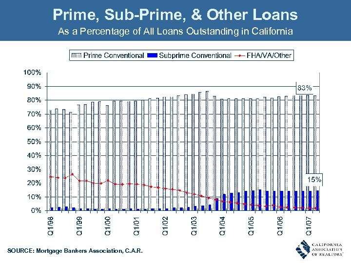 Prime, Sub-Prime, & Other Loans As a Percentage of All Loans Outstanding in California