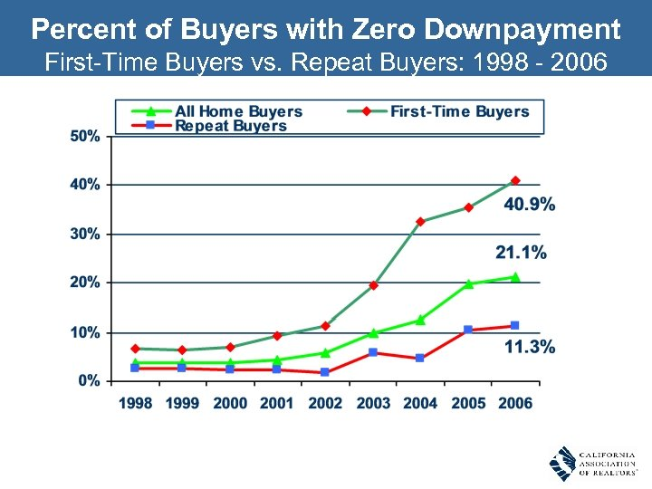 Percent of Buyers with Zero Downpayment First-Time Buyers vs. Repeat Buyers: 1998 - 2006