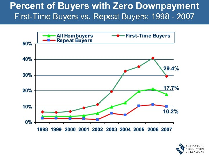 Percent of Buyers with Zero Downpayment First-Time Buyers vs. Repeat Buyers: 1998 - 2007
