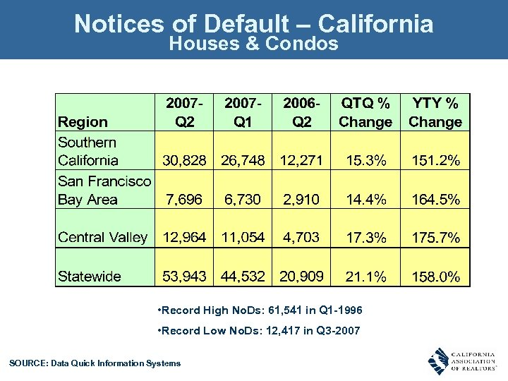 Notices of Default – California Houses & Condos • Record High No. Ds: 61,
