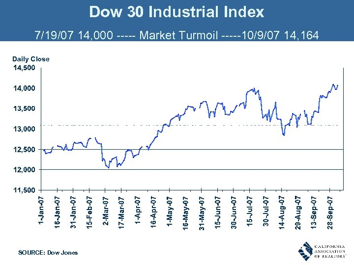 Dow 30 Industrial Index 7/19/07 14, 000 ----- Market Turmoil -----10/9/07 14, 164 Daily