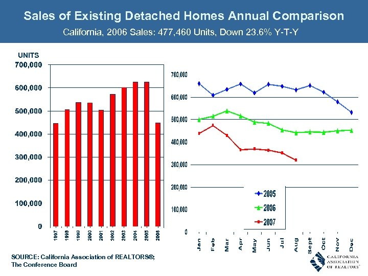 Sales of Existing Detached Homes Annual Comparison California, 2006 Sales: 477, 460 Units, Down