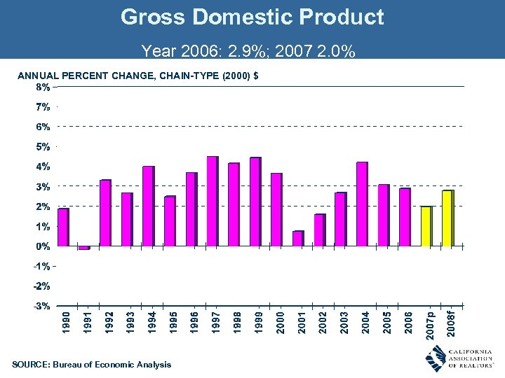 Gross Domestic Product Year 2006: 2. 9%; 2007 2. 0% ANNUAL PERCENT CHANGE, CHAIN-TYPE