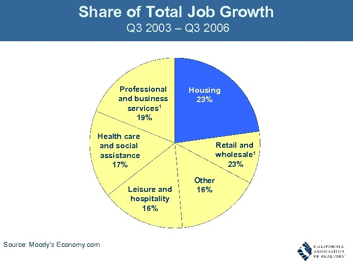 Share of Total Job Growth Q 3 2003 – Q 3 2006 Professional and