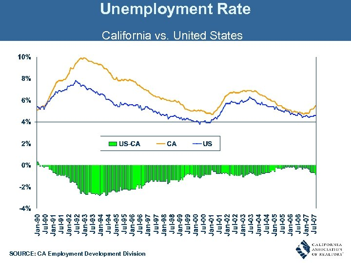 Unemployment Rate California vs. United States SOURCE: CA Employment Development Division