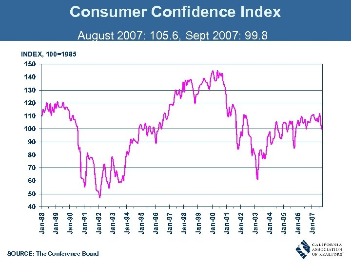 Consumer Confidence Index August 2007: 105. 6, Sept 2007: 99. 8 INDEX, 100=1985 SOURCE: