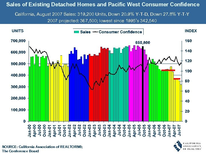Sales of Existing Detached Homes and Pacific West Consumer Confidence California, August 2007 Sales: