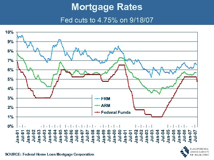 Mortgage Rates Fed cuts to 4. 75% on 9/18/07 SOURCE: Federal Home Loan Mortgage