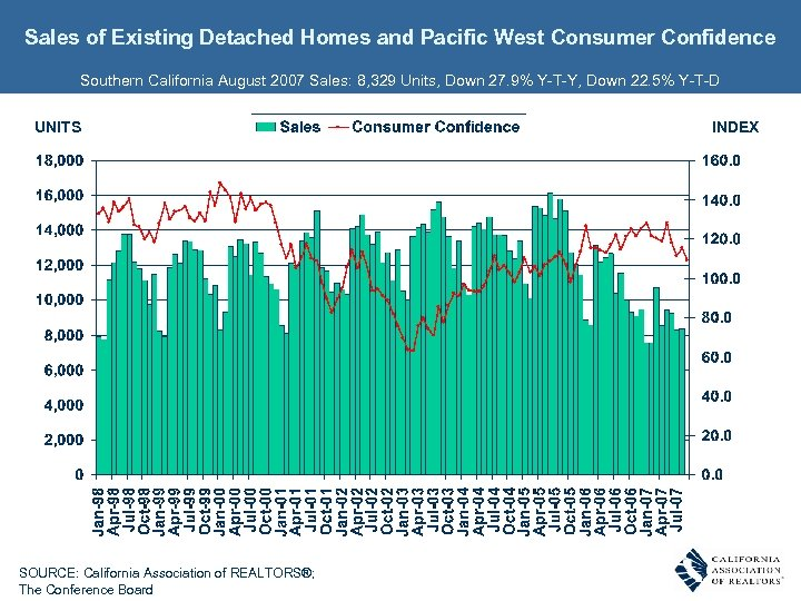 Sales of Existing Detached Homes and Pacific West Consumer Confidence Southern California August 2007