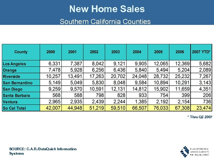 New Home Sales Southern California Counties * Thru Q 2 2007 SOURCE: C. A.