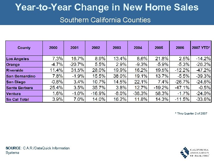 Year-to-Year Change in New Home Sales Southern California Counties * Thru Quarter 2 of