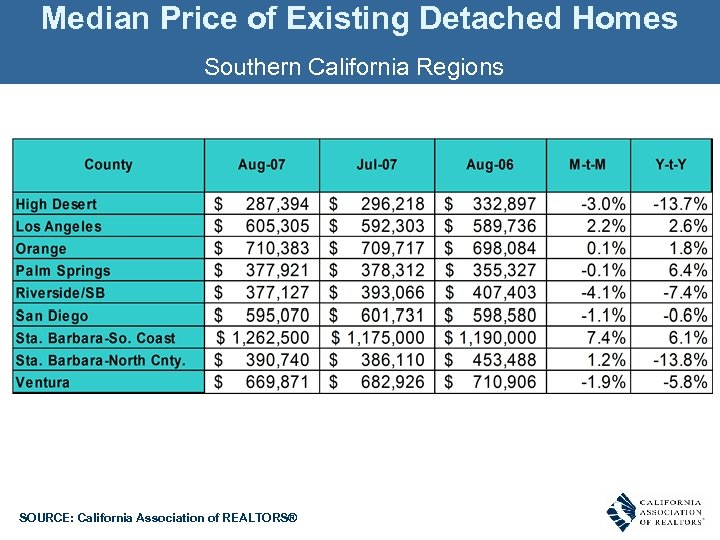 Median Price of Existing Detached Homes Southern California Regions SOURCE: California Association of REALTORS®