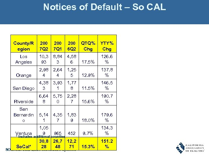 Notices of Default – So CAL County/R egion 200 7 Q 2 200 7
