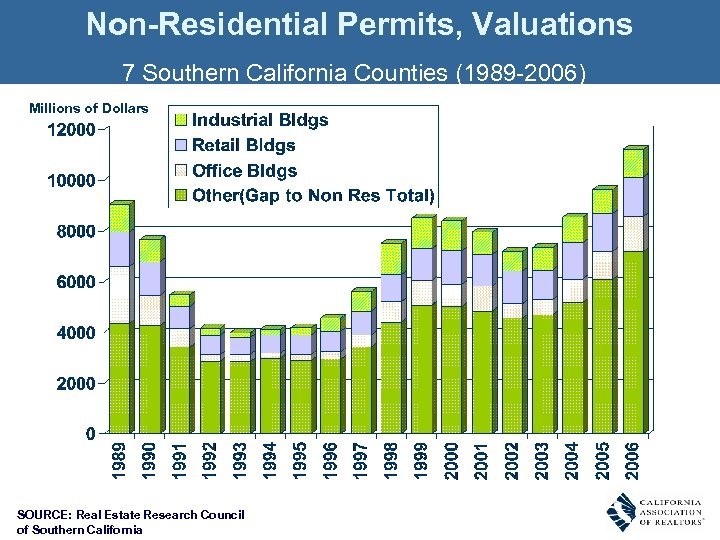 Non-Residential Permits, Valuations 7 Southern California Counties (1989 -2006) Millions of Dollars SOURCE: Real