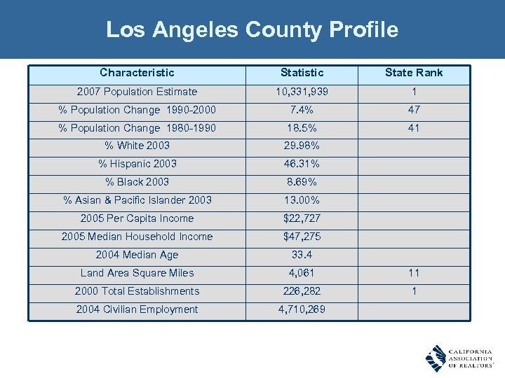 Los Angeles County Profile Characteristic State Rank 2007 Population Estimate 10, 331, 939 1