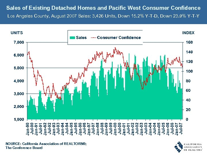 Sales of Existing Detached Homes and Pacific West Consumer Confidence Los Angeles County, August
