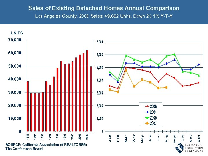 Sales of Existing Detached Homes Annual Comparison Los Angeles County, 2006 Sales: 49, 662