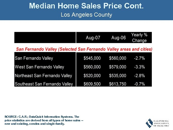 Median Home Sales Price Cont. Los Angeles County SOURCE: C. A. R. ; Data.
