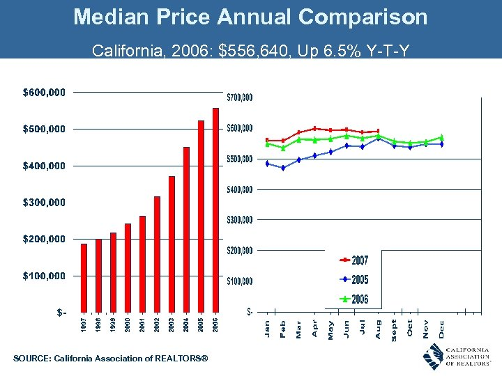 Median Price Annual Comparison California, 2006: $556, 640, Up 6. 5% Y-T-Y SOURCE: California