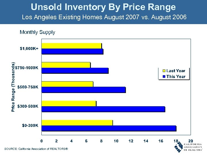 Unsold Inventory By Price Range Los Angeles Existing Homes August 2007 vs. August 2006