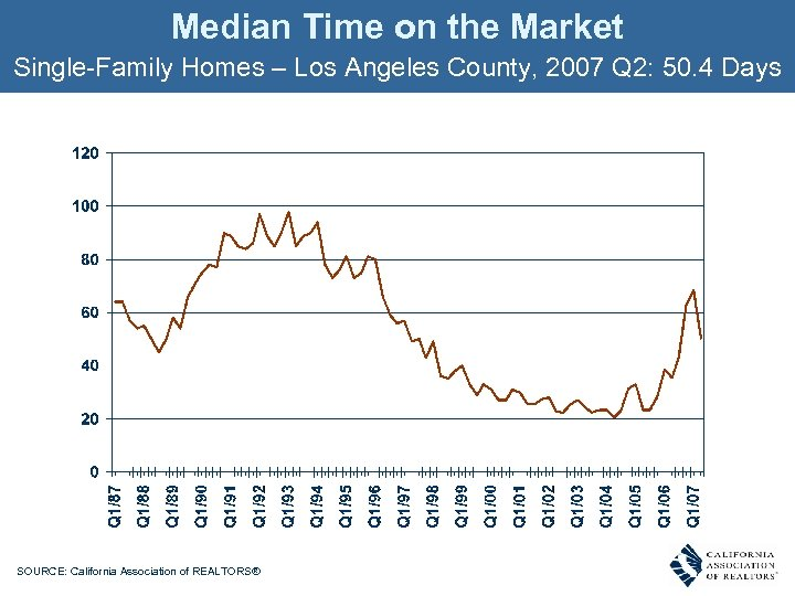 Median Time on the Market Single-Family Homes – Los Angeles County, 2007 Q 2: