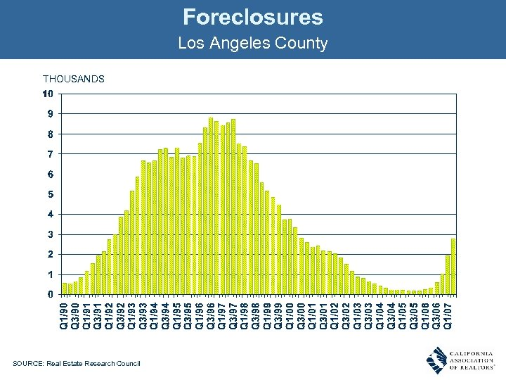 Foreclosures Los Angeles County THOUSANDS SOURCE: Real Estate Research Council