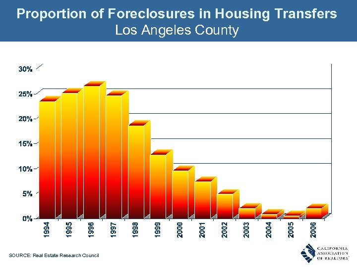 Proportion of Foreclosures in Housing Transfers Los Angeles County SOURCE: Real Estate Research Council