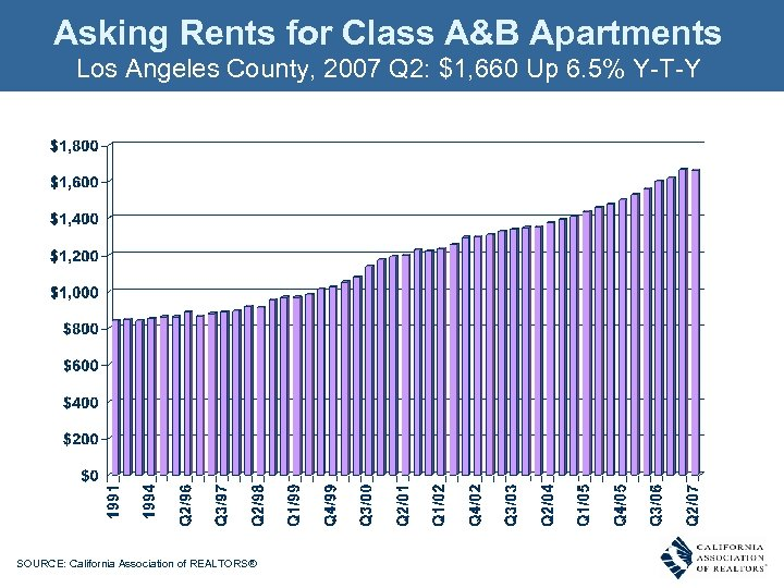 Asking Rents for Class A&B Apartments Los Angeles County, 2007 Q 2: $1, 660