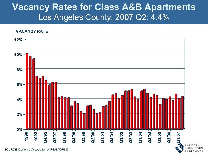 Vacancy Rates for Class A&B Apartments Los Angeles County, 2007 Q 2: 4. 4%