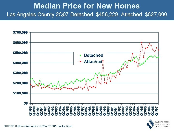 Median Price for New Homes Los Angeles County 2 Q 07 Detached: $456, 229,